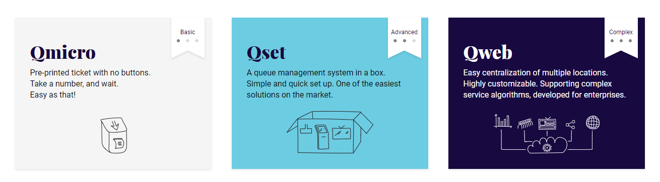 queue management system qmicro from akis technologies is also digital queue system for customer flow management for customer experience and voice menu that has face recognition and internet reservation or online reservations qweb qset qms Image